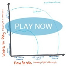 Gamestorming » Blog Archive » Innovation Ambition Matrix | Serious Play | Scoop.it