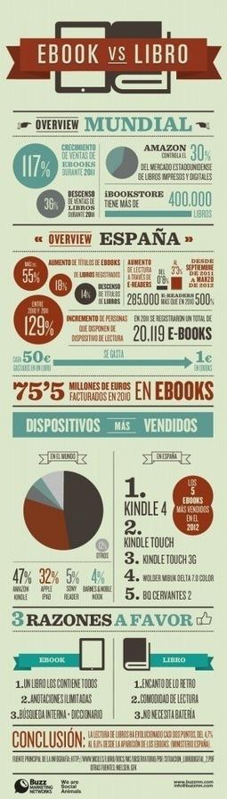 Ebooks vs libros #infografia #infographic | Educación a Distancia y TIC | Scoop.it