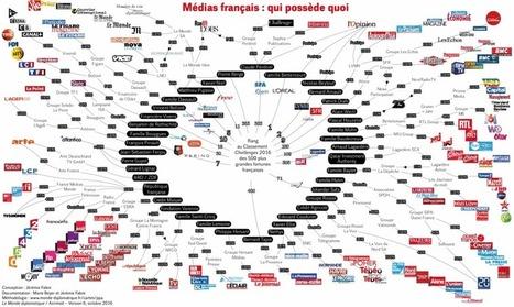 Médias français : qui possède quoi | Culture numérique | Scoop.it