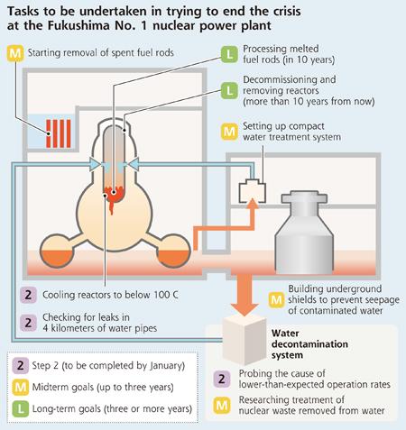 [Eng] Les clés de la décontamination de l'eau pour mettre fin à la crise nucléaire | The Daily Yomiuri | Japon : séisme, tsunami & conséquences | Scoop.it