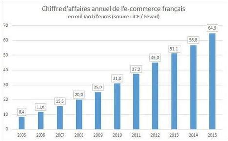 L'e-commerce français croît de 16% à 17,9 milliards d'euros au 1er trimestre   Cours e-commerce   Scoop.it