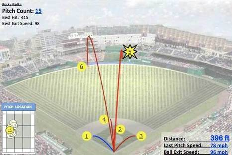 Aerospace Engineers And Professional Baseball Pitchers Have Built A System That Makes Radar Guns Obsolete   Product Design   Scoop.it