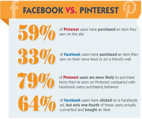 Pinterest: le best practice per far decollare il vostro eCommerce | Social media culture | Scoop.it