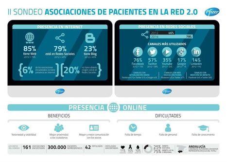Asociaciones de pacientes: crece un 33 por ciento su uso de las redes sociales | Formación, Aprendizaje, Redes Sociales y Gestión del Conocimiento en Ciencias de la Salud 2.0 | Scoop.it