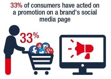 Impact du Social Commerce, le mobile est la clé du taux de conversion - servicesmobiles.fr | Social Media | Scoop.it