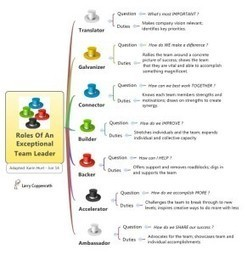 7 Roles of an Exceptional Team Leader | Asian market expansion | Scoop.it