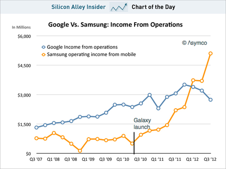 Samsung Makes Much More Money On Mobile Than Google Makes Overall | cross pond high tech | Scoop.it