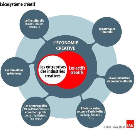 Ecosystème créatif en Ile-de-France | Veille musique, industrie musicale | Scoop.it
