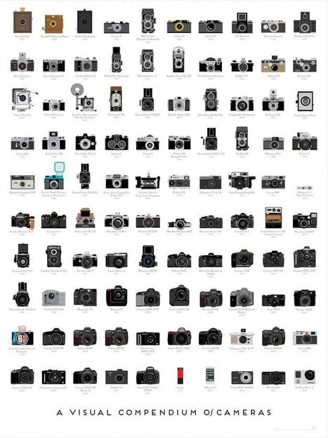 Photography Cameras - Máquinas fotográficas (Brands & models) | FOTOGRAFIA Y VIDEO HDSLR PHOTOGRAPHY & VIDEO | Scoop.it