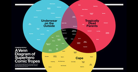 The Comic Book Universe, Distilled in Infographics | management and leadership | Scoop.it