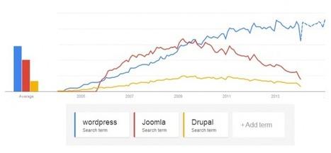 5 tendencias para el diseño de sitios web en 2014 - Sebastián Thüer | Web y grafico | Scoop.it
