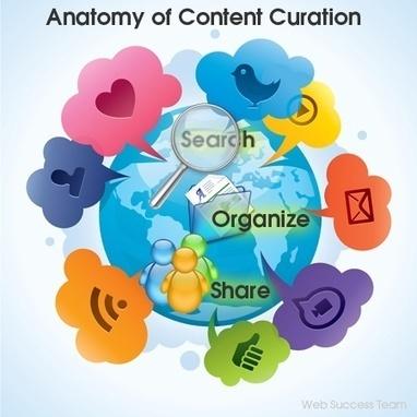 La figura del Content Curation | E-Nuvole Social Media y Gestión Documental | Redes sociales | Scoop.it