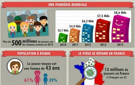 [Infographie exclusive] Le phénomène du social gaming en 2012 | Marketing & Webmarketing | Scoop.it
