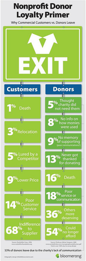 Why donors stop their support | We're in Business | Scoop.it