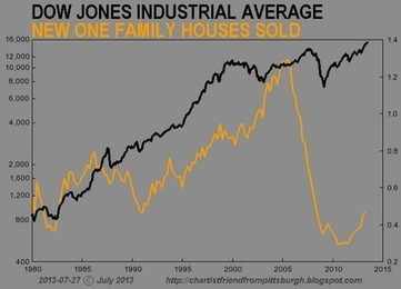 7 Charts That Prove That The Stock Market Has Become Completely Divorced From Reality | Las Vegas Legal News | Scoop.it