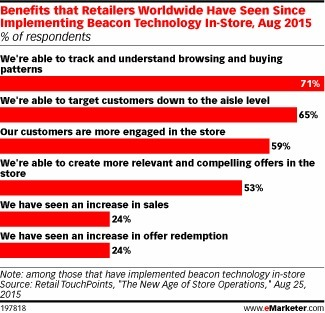 Retailers See Benefits from Beacons | Omni Marketing | Scoop.it