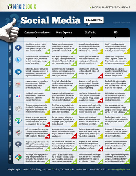 How To Effectively Use The 10 Biggest Social Networks - Edudemic | Algorithms of social networks according to their expectation | Scoop.it