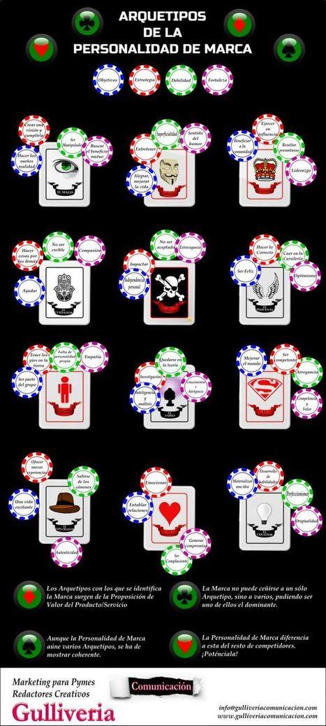 Arquetipos de Personalidad de Marca   Business Infographics   Pinterest   Branding con Personalidad   Scoop.it