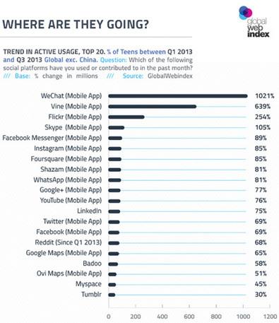 Los adolescentes huyen de Facebook, y un estudio nos explica dónde van : Marketing Directo | The internet generation | Scoop.it