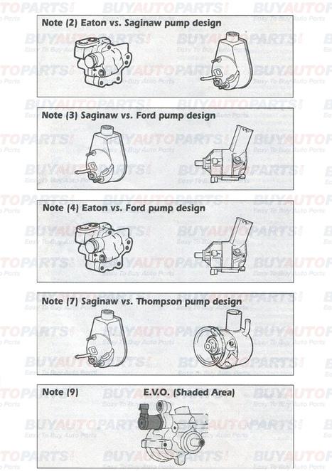 Types of steering pumps | Eldarozel News | Scoop.it
