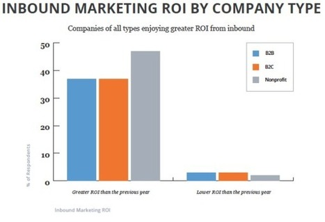 10 Key Takeaways for Modern Marketers from Hubspot's State of Inbound 2014 ... - Business 2 Community | B2B Lead generation | Scoop.it