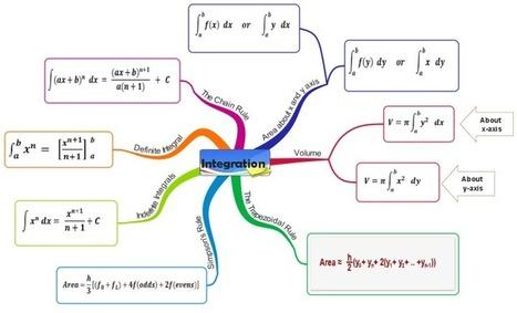 Integration free mind map download | Cartes mentales | Scoop.it