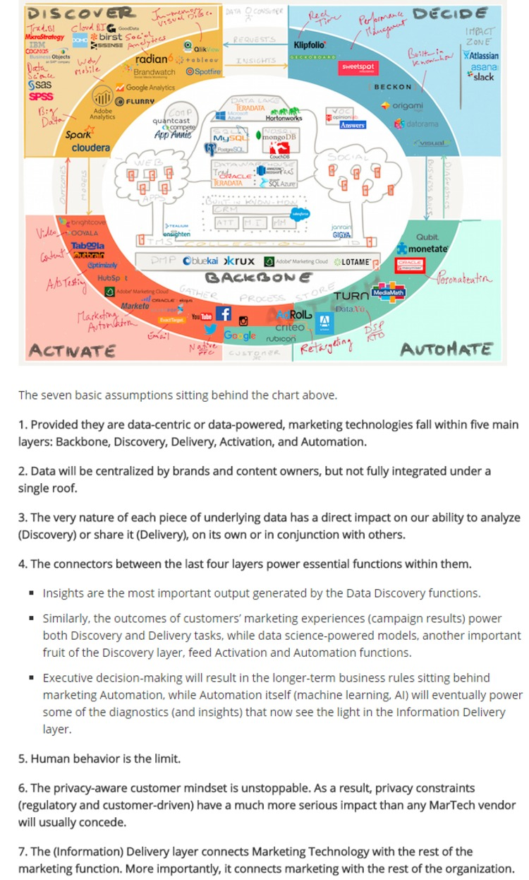 Marketing data technology: making sense of the puzzle - Chief Marketing Technologist | The Marketing Technology Alert | Scoop.it