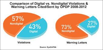 Pharma Marketing Blog: Lack of FDA Clarity Regarding Internet Rules Leads to Greater Pattern of Enforcement Against Digital Pharma Promotion | Phadagency | Scoop.it
