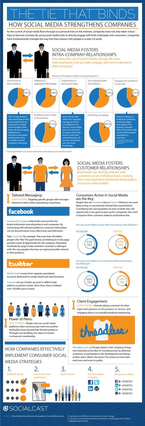 #E2sday: The Tie That Binds – How Social Media Strengthens Companies | Ambiance communauté & social media | Scoop.it