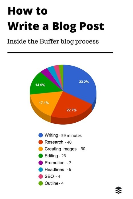 How to Write a Blog Post: A Full Breakdown of What We Do | learning to teach.... | Scoop.it