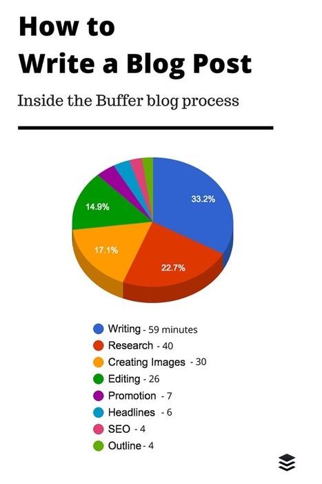 How to Write a Blog Post: A Full Breakdown of What We Do   Redaccion de contenidos, artículos seleccionados por Eva Sanagustin   Scoop.it