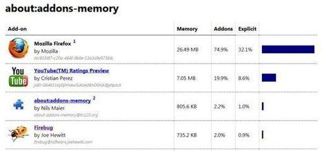 Los 10 mejores complementos para el navegador Firefox | Recursos. TICs y educación | Scoop.it