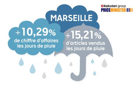 L'influence de la météo sur le e-commerce - une étude PriceMinister - Rakuten | E-Commerce & Conversion | Scoop.it