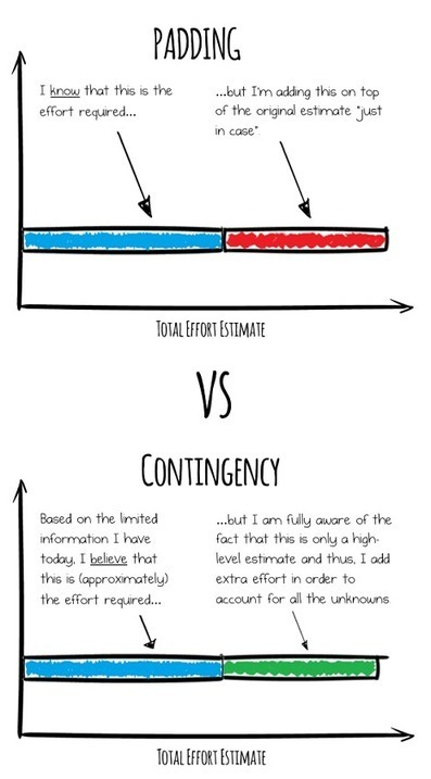 Some Practical Advice on Agile Project Contingency - PM Hut | Agile Marketing Resource | Scoop.it