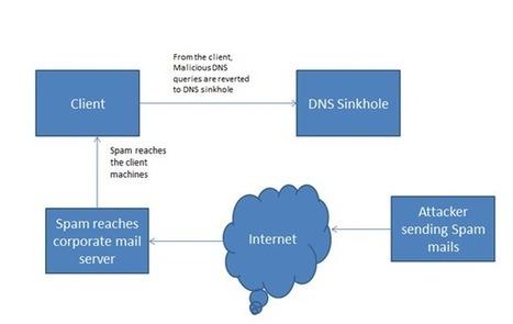 Understanding #DNS #Sinkholes - A weapon against #malware | #Security #InfoSec #CyberSecurity #Sécurité #CyberSécurité #CyberDefence & #DevOps #DevSecOps | Scoop.it