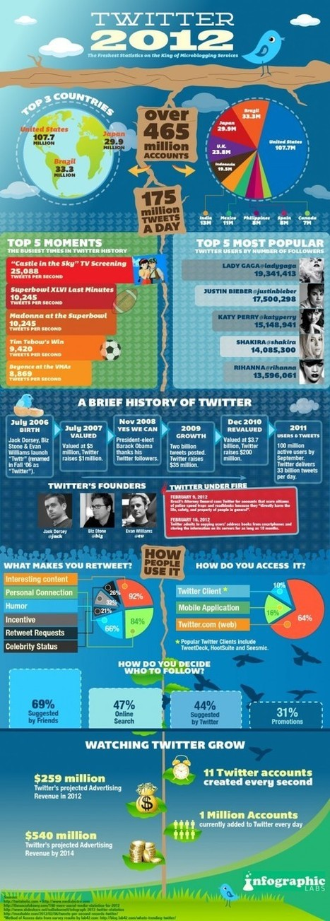 Making Sense of Twitter | Business Communication 2.0: Social Media and Electronic Communication | Scoop.it