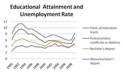 Stats Can's Data Shows a 20 year Correlation Between Education and Employment   STUDY Magazine   eLearning   Scoop.it