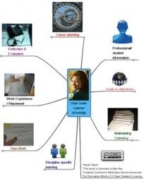PLE - ePortafolio | Las TIC y la Educación | tic-geomatica | Scoop.it
