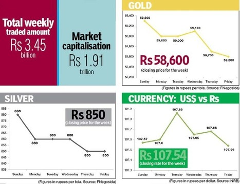 'Gold, silver prices decline - The Himalayan Times' @investorseurope | Mining, Drilling and Discovery | Scoop.it