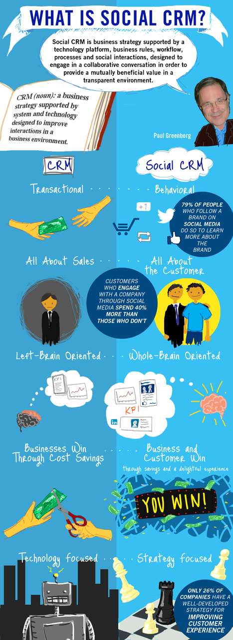 How to Get Started with Social CRM | About CRM and Social CRM | Scoop.it