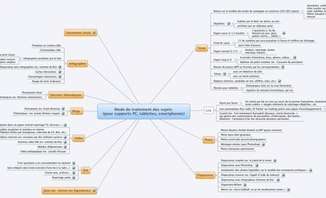 Journalisme & mindmapping | Emi Journalisme | Scoop.it