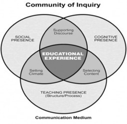 """Communities of Inquiry"": The Anti-MOOCs — Academic Technology 