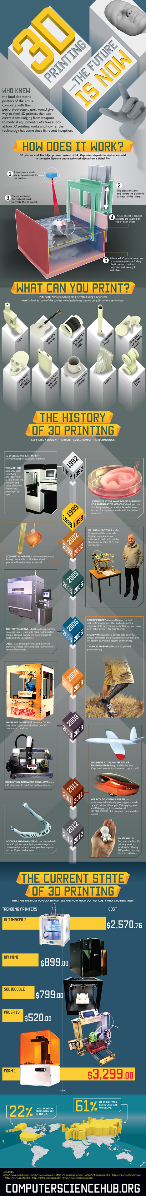 INFOGRAPHIC: 3D Printing: The Future is Now | Future of Cloud Computing and IoT | Scoop.it