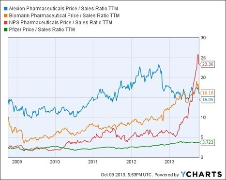 Orphan Drugs: No (Payer) News Is Good News - YCharts | Life Science Items of Interest | Scoop.it