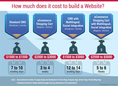 How Much Does It Cost To Build A New Website