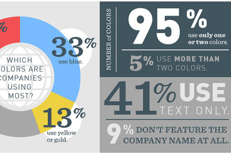 What Do Colours Say About Your Business? [Infographic]   Learning Web Design   Scoop.it