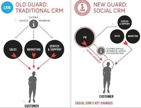 Traditional CRM VS Social CRM. | Traditional CRM vs. Social CRM | Scoop.it