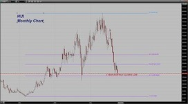 Trader Dan's Market Views: Continued Weakness Across the Mining Sector | Gold and What Moves it. | Scoop.it