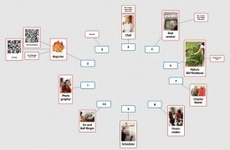 Popplet in the Classroom and Setting Up a Global Online Community | Poppletrocks! | Metawriting | Scoop.it
