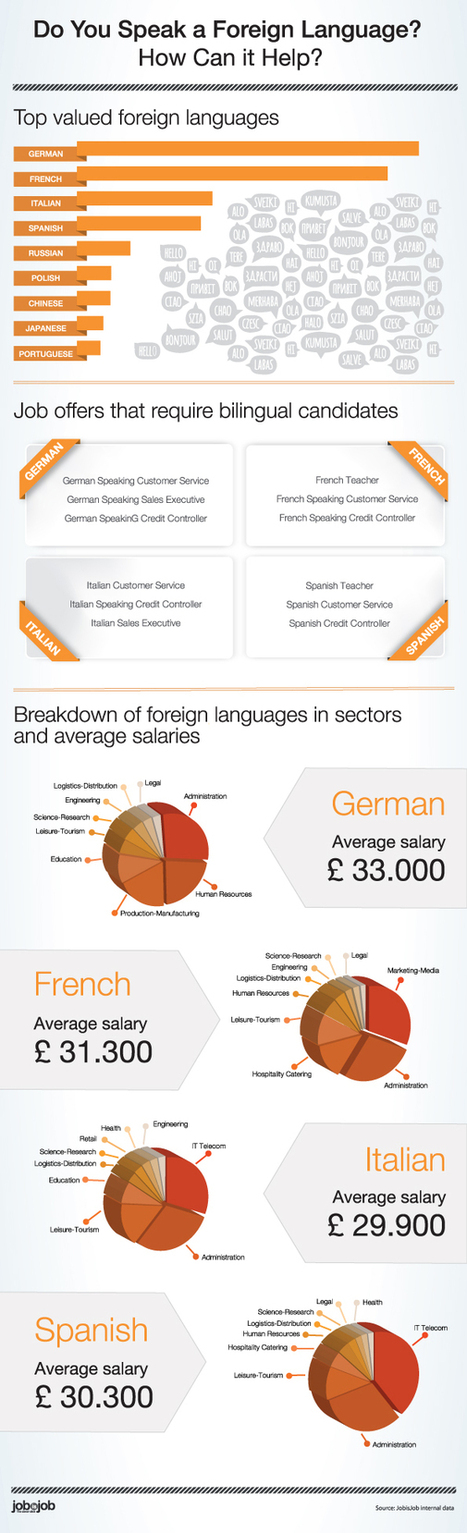 Infographic: Do You Speak a Foreign Language? - JobisJob Blog | German learning resources and ideas | Scoop.it